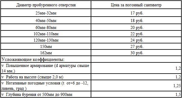 Таблица цен алмазного бурения